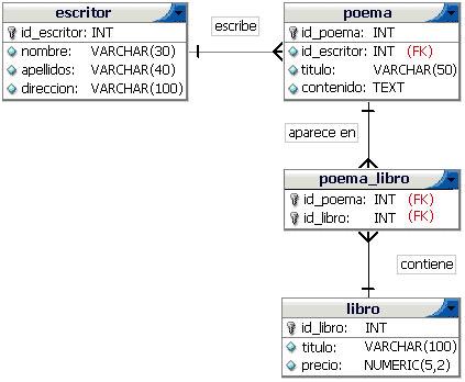 Integridad Referencial En Mysql Programación En Castellano
