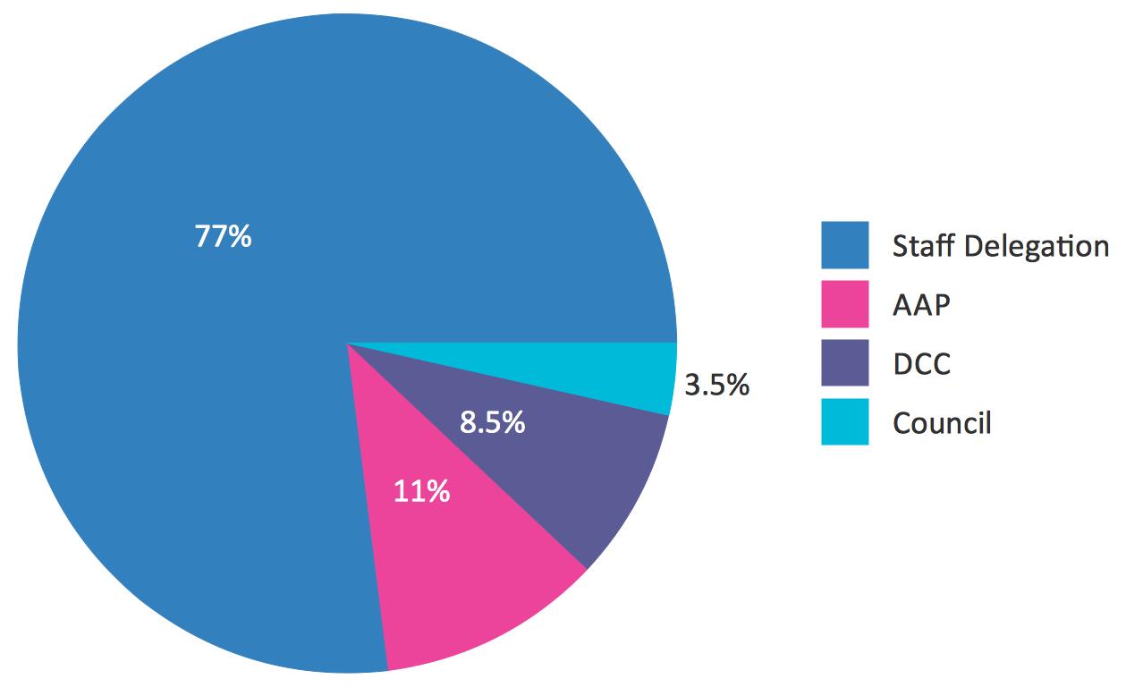 Cómo crear un gráfico circular dinámico en PHP con Google Charts ...