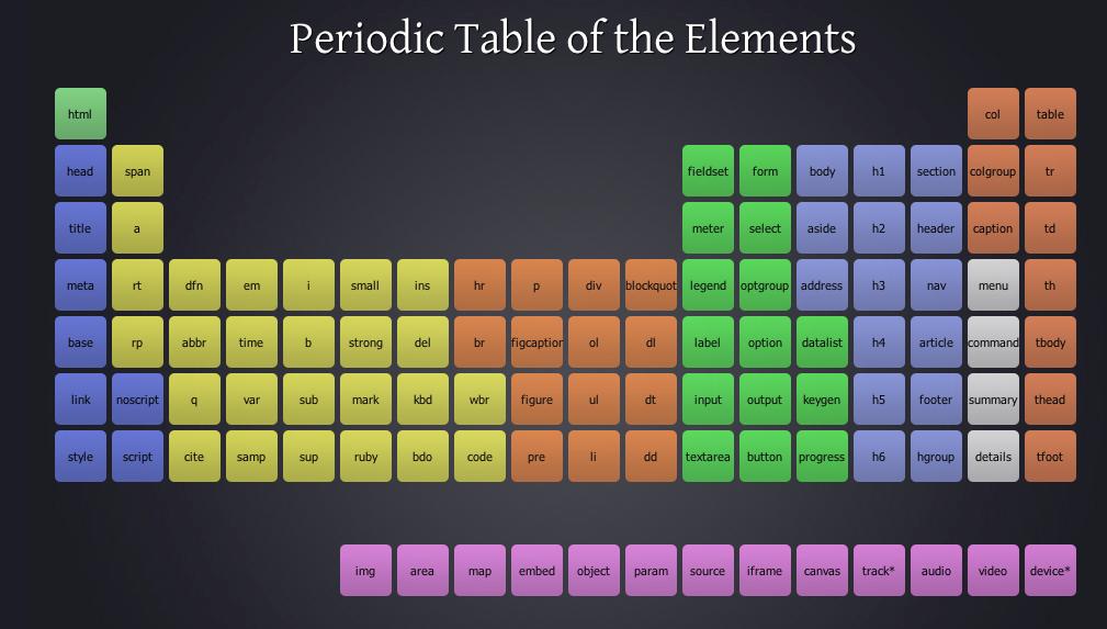 Tabla peridica de los elementos html 5 programacin en castellano tabla periodica html5 urtaz Gallery